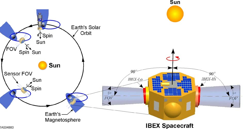 IBEX Research 2; Credit: NASA